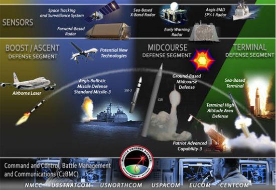 阿联酋媒体:我国研发可变轨多弹头弹道导弹
