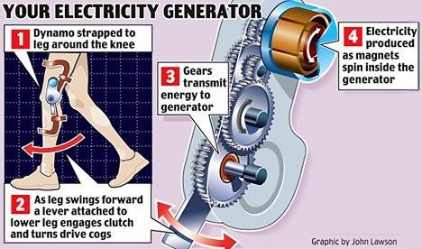 英国创造膝盖活动发电设备 取得英国军方力挺