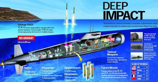 印度首艘国产核潜艇预备海上测验 其可发射核导弹