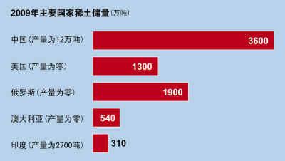 我国很多稀土以贱价私运到日本 超正常出口量的2成