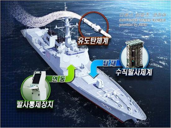 韩国宙斯盾舰艇初次试射韩国国产反潜导弹时失利