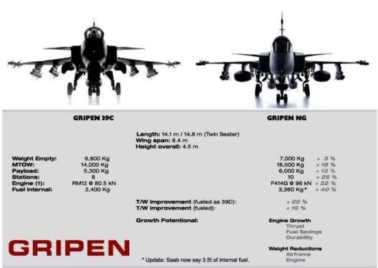 瑞典和瑞士将联合购买下一代鹰狮NG战机
