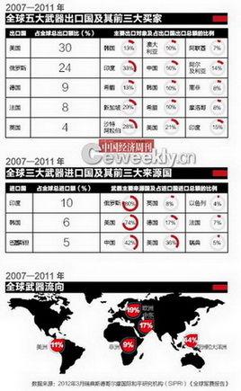 东亚区域形势不断晋级引来的各国兵力状况剖析